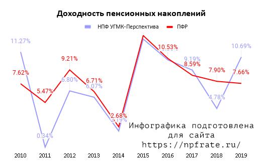 Доходность НПФ УГМК-Перспектива в 2020 году
