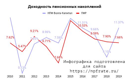 Доходность НПФ Волга-Капитал в 2020 году