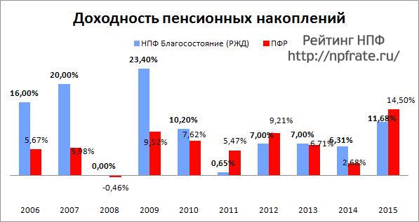 Доходность НПФ Благосостояние за 2014-2015 и предыдущие годы
