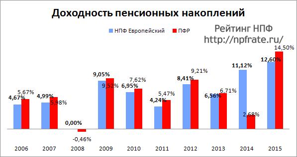 Доходность НПФ Европейский за 2014-2015 и предыдущие годы