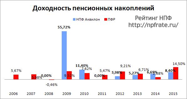 Доходность НПФ Аквилон за 2014-2015 и предыдущие годы