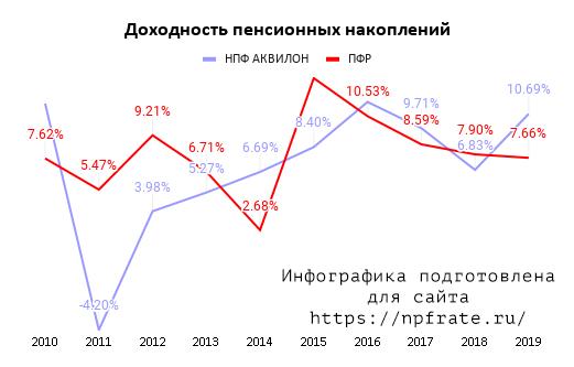 Доходность НПФ АКВИЛОН в 2021 году