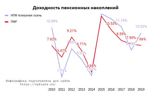 Доходность НПФ Алмазная осень в 2021 году