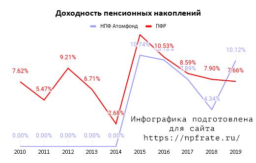 Доходность НПФ Атомфонд в 2021 году