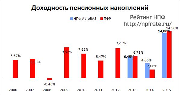 Доходность НПФ Автоваз за 2014-2015 и предыдущие годы
