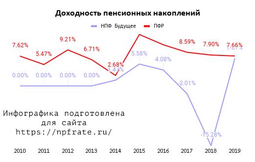 Доходность НПФ БУДУЩЕЕ в 2021 году