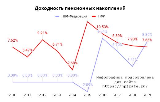 Доходность НПФ ФЕДЕРАЦИЯ в 2020 году