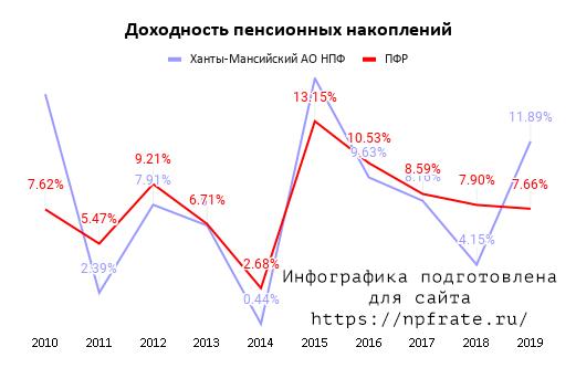 Доходность Ханты-Мансийский негосударственный пенсионный фонд в 2021 году