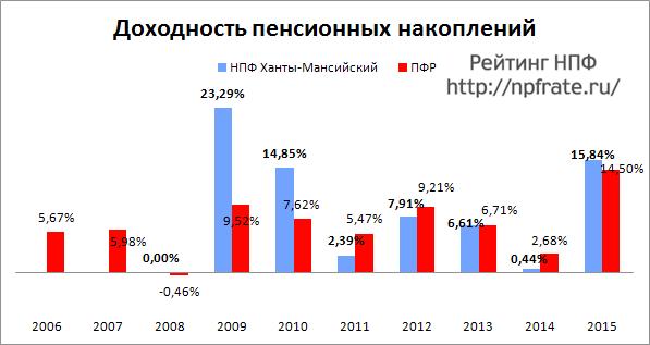 Доходность НПФ Ханты-Мансийский за 2014-2015 и предыдущие годы