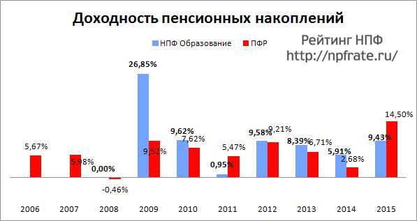Доходность НПФ Образование за 2014-2015 и предыдущие годы