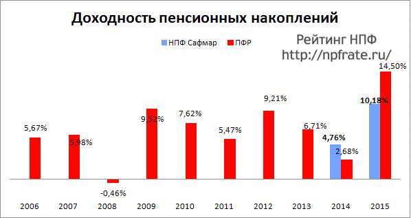 Доходность НПФ Сафмар за 2014-2015 и предыдущие годы