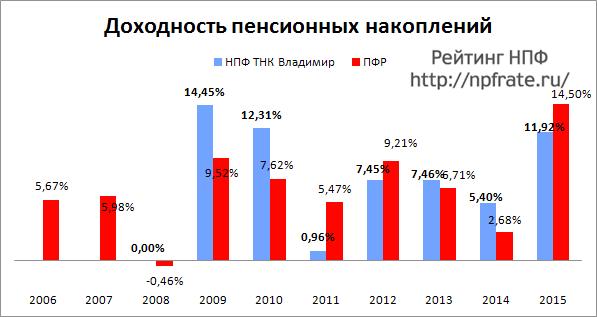 Доходность НПФ ТНК Владимир за 2014-2015 и предыдущие годы
