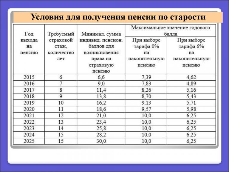 Как расчитываются баллы для пенсии за 2002 2014 годах