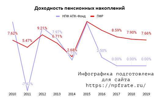Доходность НПФ АПК-Фонд в 2021 году