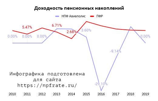 Доходность НПФ Авиаполис в 2021 году