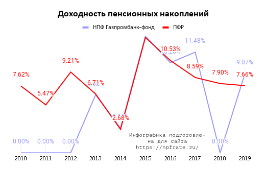 Доходность НПФ Газпромбанк-фонд в 2020 году