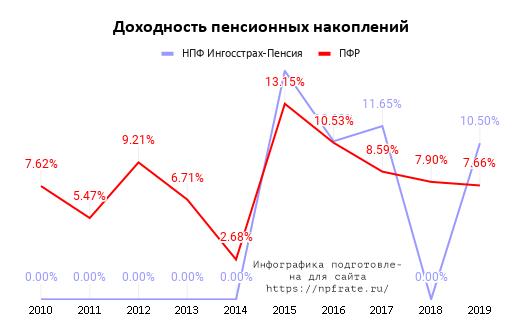 Доходность НПФ Ингосстрах-Пенсия в 2021 году