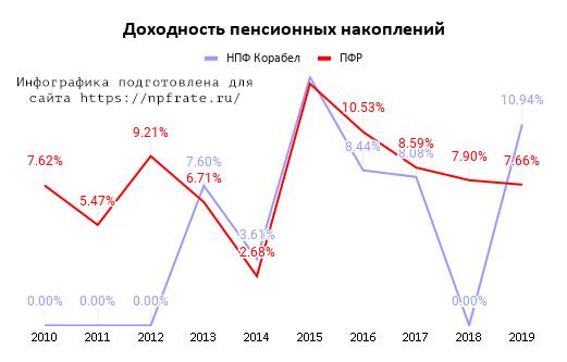 Доходность НПФ Корабел в 2020 году