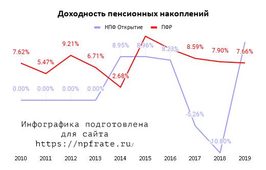 Доходность НПФ Открытие в 2021 году