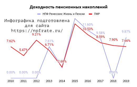 Доходность НПФ Ренессанс жизнь и пенсии в 2021 году