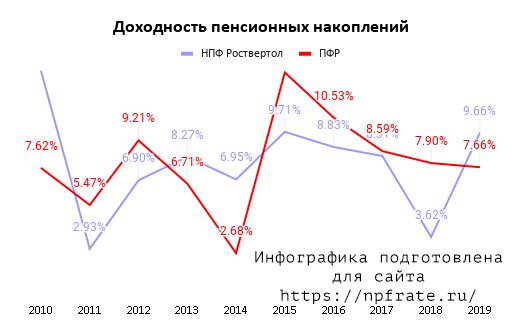 Доходность НПФ Роствертол в 2020 году