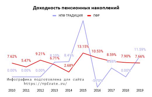 Доходность НПФ ТРАДИЦИЯ в 2021 году