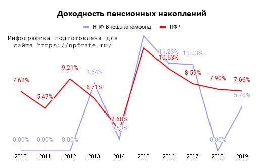 Доходность НПФ Внешэкономфонд в 2021 году